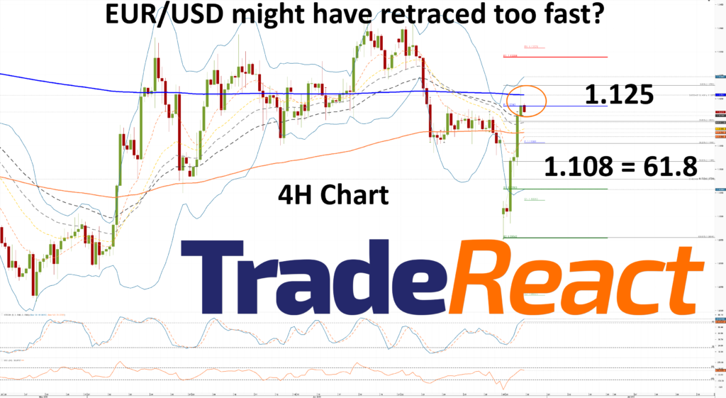 EURUSD4H-recover_too_fast_Greece-TradeReact