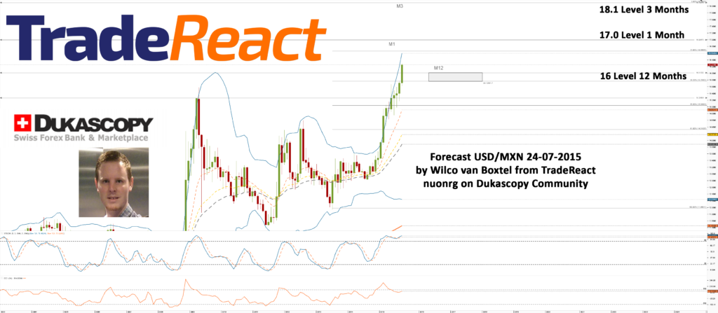 Chart_USD_MXN_Monthly_snapshot-Forecast-24-07-2015