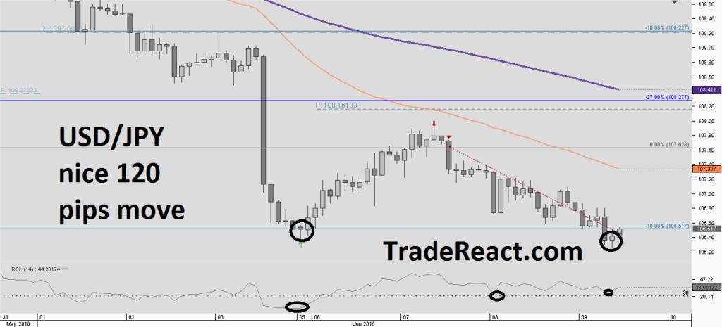 Chart_USD_JPY_2 Hours_snapshot-20160609b