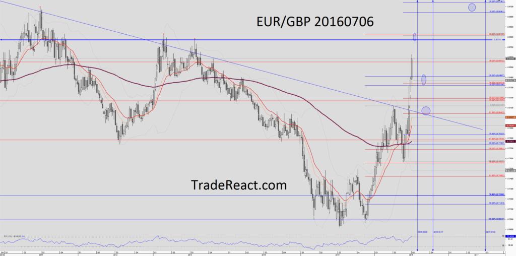 Chart_EUR_GBP_Weekly_snapshot-20160706