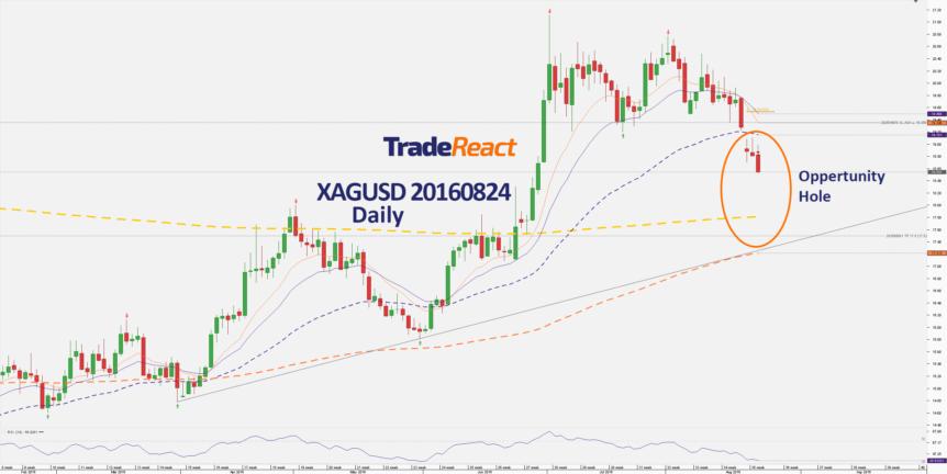 Chart_XAG_USD_Daily_snapshot-20160824