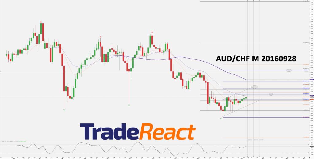 chart_aud_chf_monthly_snapshot-20160928