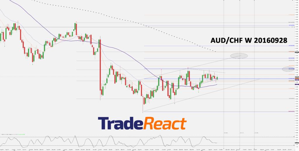 chart_aud_chf_weekly_snapshot-20160928